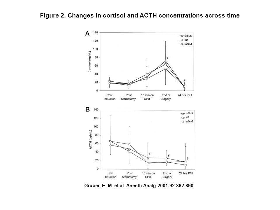 Gruber, E.M. et al. Anesth Analg 2001;92:882-890 Figure 1.