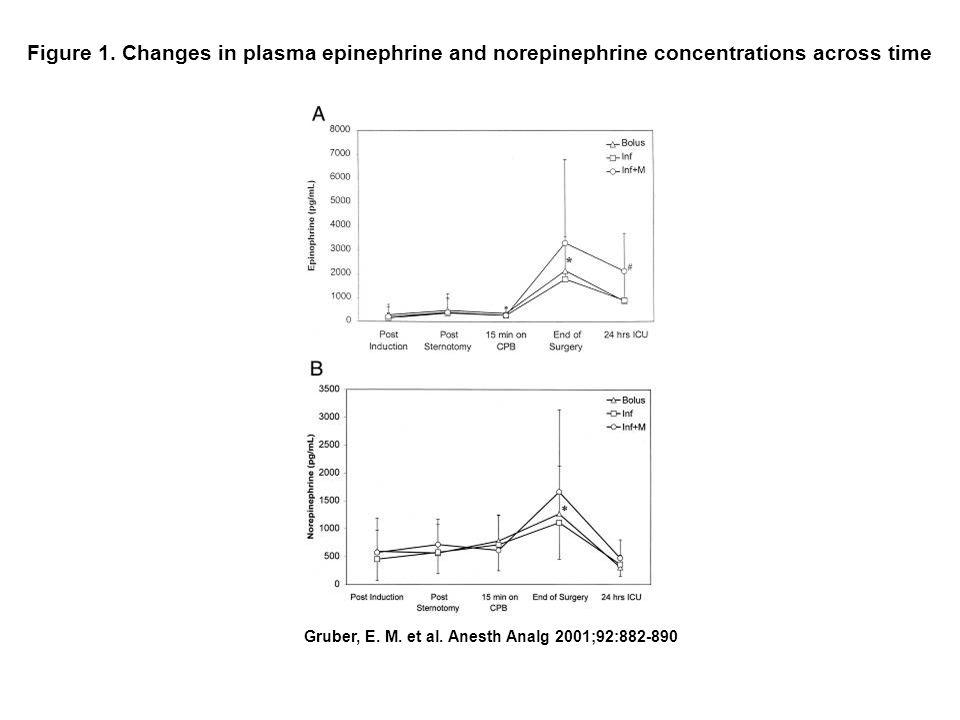 Diferenças entre os estudos de Gruber e Anand No estudo de Eva Gruber houve elevação dos níveis de cortisol durante a cirurgia,enquanto Anand observou uma redução nos níveis de cortisol no grupo sufentanil Anand demonstrou um aumento entre 0,5 e 1 x nos níveis de epinefrina, enquanto no estudo Gruber, a epinefrina aumentou 8 x no Grupo 1, 12 x no Grupo 2 e 15 x no Grupo 3