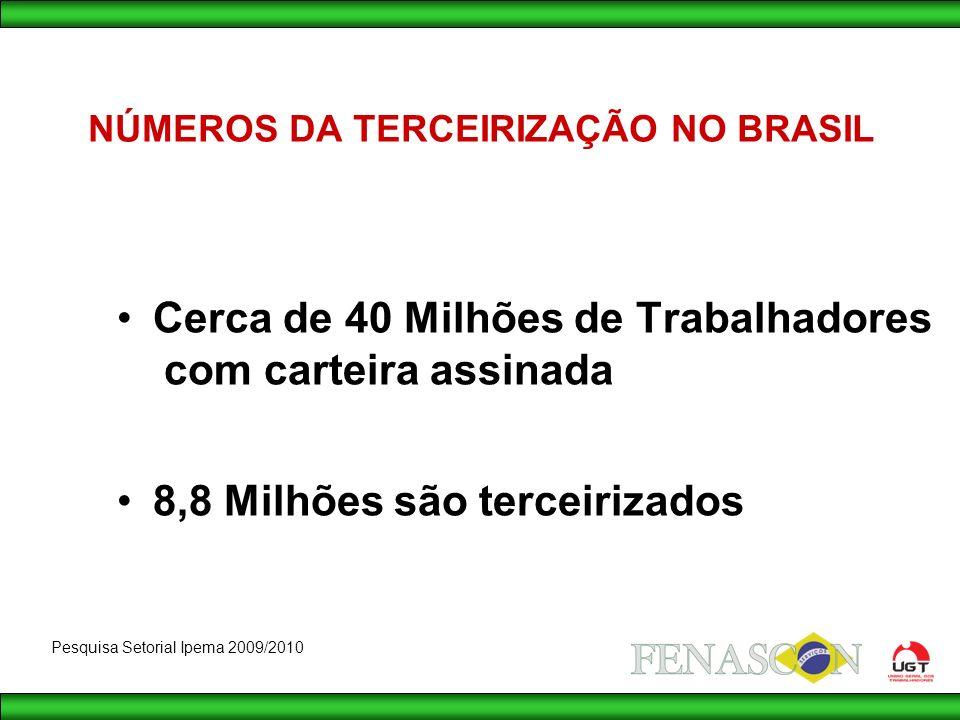 Cerca de 40 Milhões de Trabalhadores com carteira assinada 8,8 Milhões são terceirizados NÚMEROS DA TERCEIRIZAÇÃO NO BRASIL Pesquisa Setorial Ipema 2009/2010
