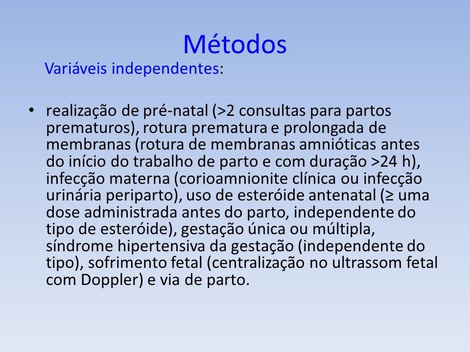Variáveis independentes: realização de pré-natal (>2 consultas para partos prematuros), rotura prematura e prolongada de membranas (rotura de membranas amnióticas antes do início do trabalho de parto e com duração >24 h), infecção materna (corioamnionite clínica ou infecção urinária periparto), uso de esteróide antenatal ( uma dose administrada antes do parto, independente do tipo de esteróide), gestação única ou múltipla, síndrome hipertensiva da gestação (independente do tipo), sofrimento fetal (centralização no ultrassom fetal com Doppler) e via de parto.