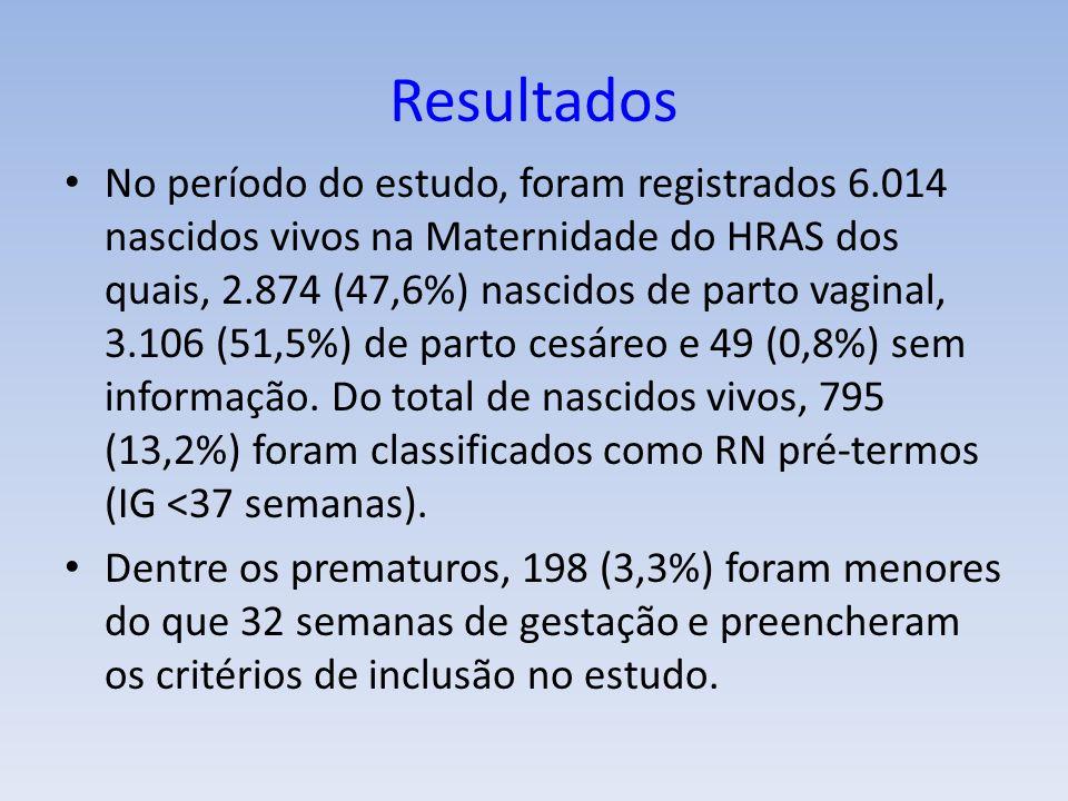 Resultados No período do estudo, foram registrados 6.014 nascidos vivos na Maternidade do HRAS dos quais, 2.874 (47,6%) nascidos de parto vaginal, 3.106 (51,5%) de parto cesáreo e 49 (0,8%) sem informação.