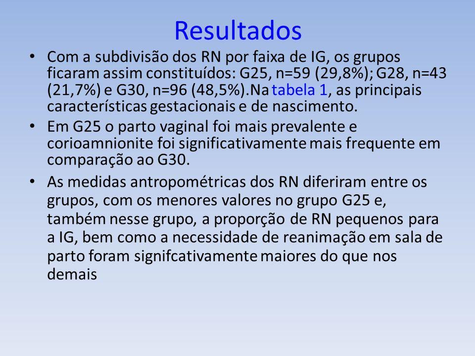 Resultados Com a subdivisão dos RN por faixa de IG, os grupos ficaram assim constituídos: G25, n=59 (29,8%); G28, n=43 (21,7%) e G30, n=96 (48,5%).Na tabela 1, as principais características gestacionais e de nascimento.