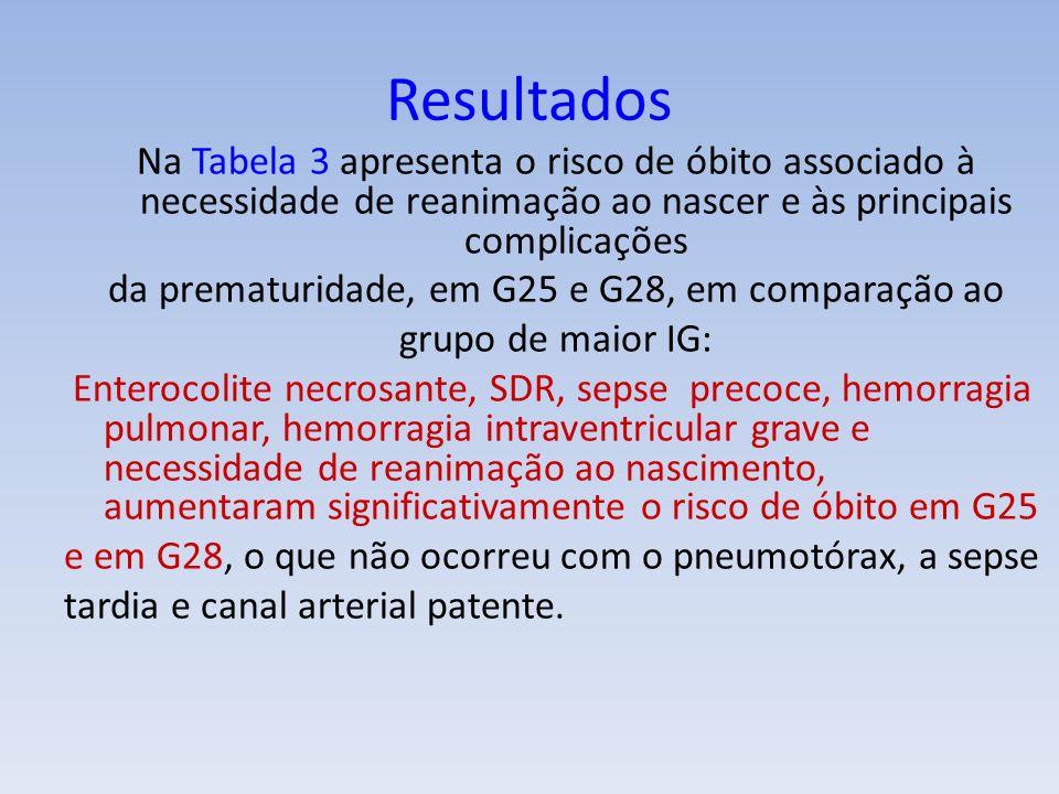 Na Tabela 3 apresenta o risco de óbito associado à necessidade de reanimação ao nascer e às principais complicações da prematuridade, em G25 e G28, em comparação ao grupo de maior IG: Enterocolite necrosante, SDR, sepse precoce, hemorragia pulmonar, hemorragia intraventricular grave e necessidade de reanimação ao nascimento, aumentaram significativamente o risco de óbito em G25 e em G28, o que não ocorreu com o pneumotórax, a sepse tardia e canal arterial patente.