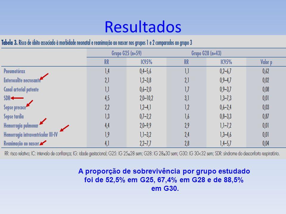 A proporção de sobrevivência por grupo estudado foi de 52,5% em G25, 67,4% em G28 e de 88,5% em G30.