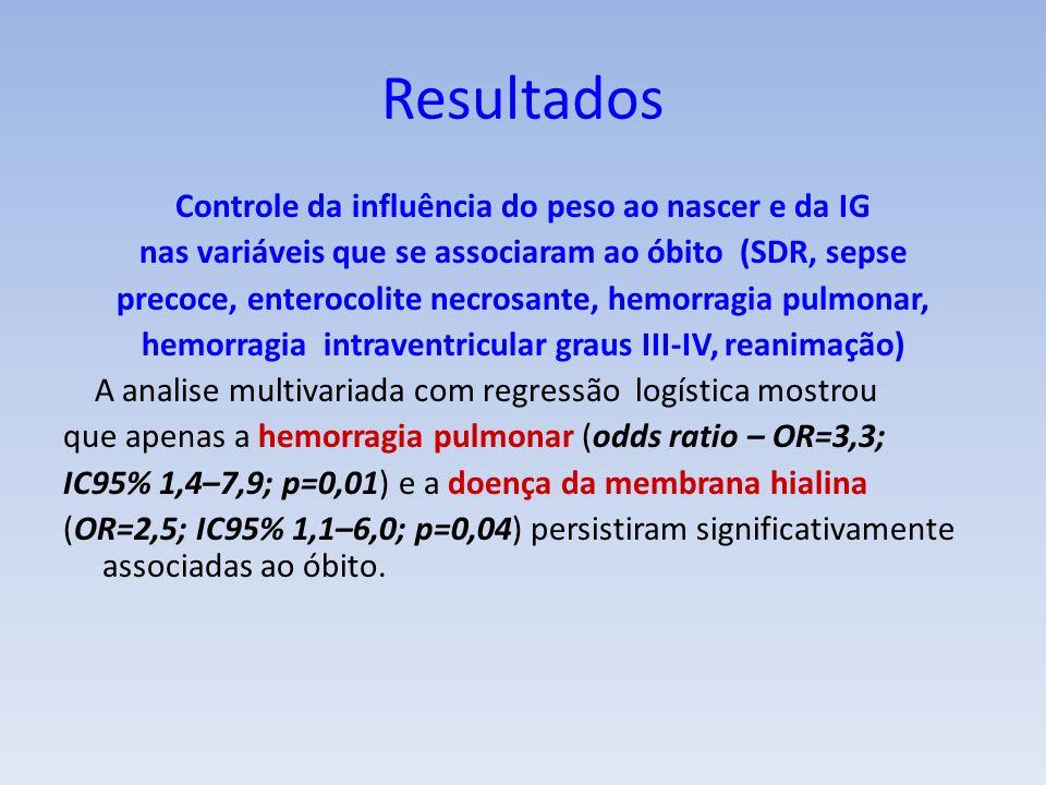 Controle da influência do peso ao nascer e da IG nas variáveis que se associaram ao óbito (SDR, sepse precoce, enterocolite necrosante, hemorragia pulmonar, hemorragia intraventricular graus III-IV, reanimação) A analise multivariada com regressão logística mostrou que apenas a hemorragia pulmonar (odds ratio – OR=3,3; IC95% 1,4–7,9; p=0,01) e a doença da membrana hialina (OR=2,5; IC95% 1,1–6,0; p=0,04) persistiram significativamente associadas ao óbito.