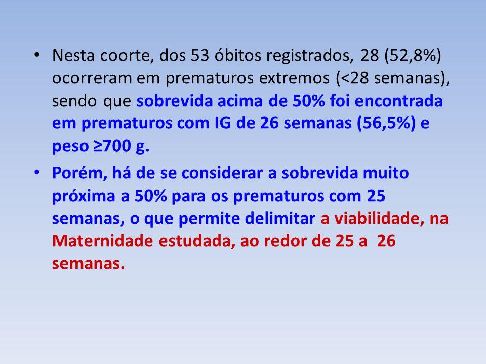 Nesta coorte, dos 53 óbitos registrados, 28 (52,8%) ocorreram em prematuros extremos (<28 semanas), sendo que sobrevida acima de 50% foi encontrada em prematuros com IG de 26 semanas (56,5%) e peso 700 g.