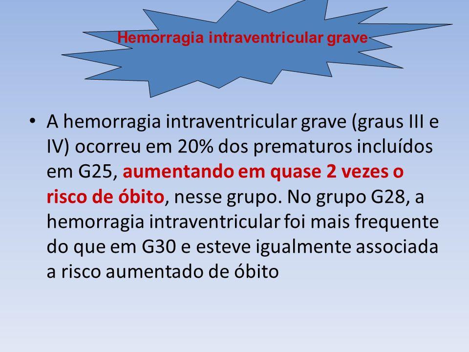 A hemorragia intraventricular grave (graus III e IV) ocorreu em 20% dos prematuros incluídos em G25, aumentando em quase 2 vezes o risco de óbito, nesse grupo.