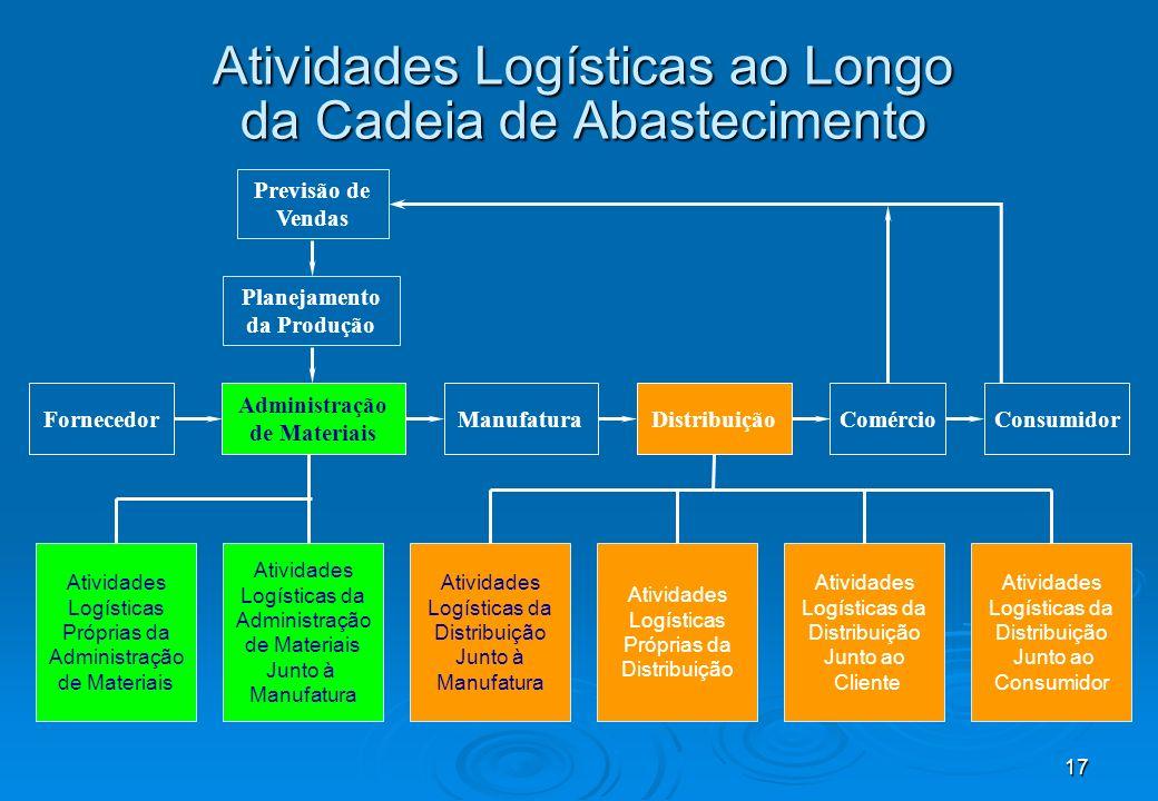 17 Atividades Logísticas ao Longo da Cadeia de Abastecimento Atividades Logísticas Próprias da Administração de Materiais Atividades Logísticas da Adm