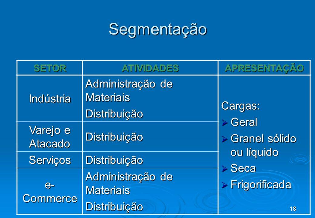 18 Segmentação SETORATIVIDADESAPRESENTAÇÃO Indústria Administração de Materiais Distribuição Cargas: Geral Geral Granel sólido ou líquido Granel sólid
