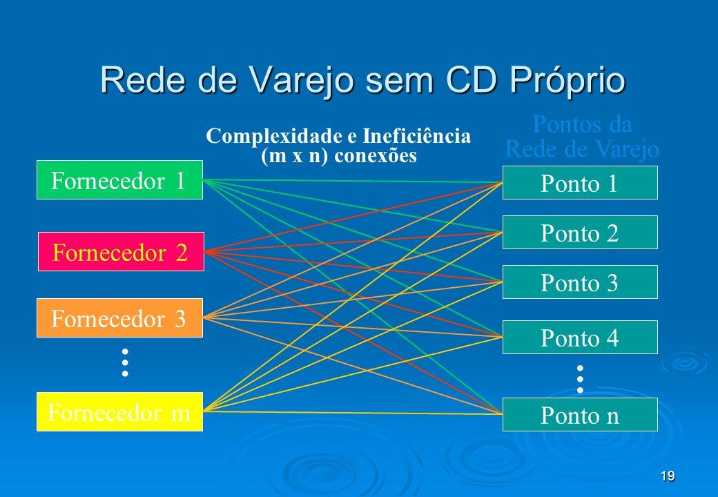 19 Rede de Varejo sem CD Próprio Fornecedor 1 Pontos da Rede de Varejo Ponto 1 Ponto 2 Ponto 3 Ponto 4 Ponto n...... Fornecedor 3 Fornecedor m...... F