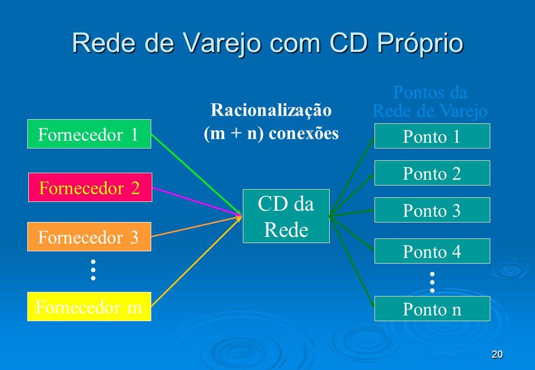 20...... CD da Rede Racionalização (m + n) conexões Ponto 1 Ponto 2 Ponto 3 Ponto 4 Ponto n Pontos da Rede de Varejo Fornecedor 1 Fornecedor 3 Fornece