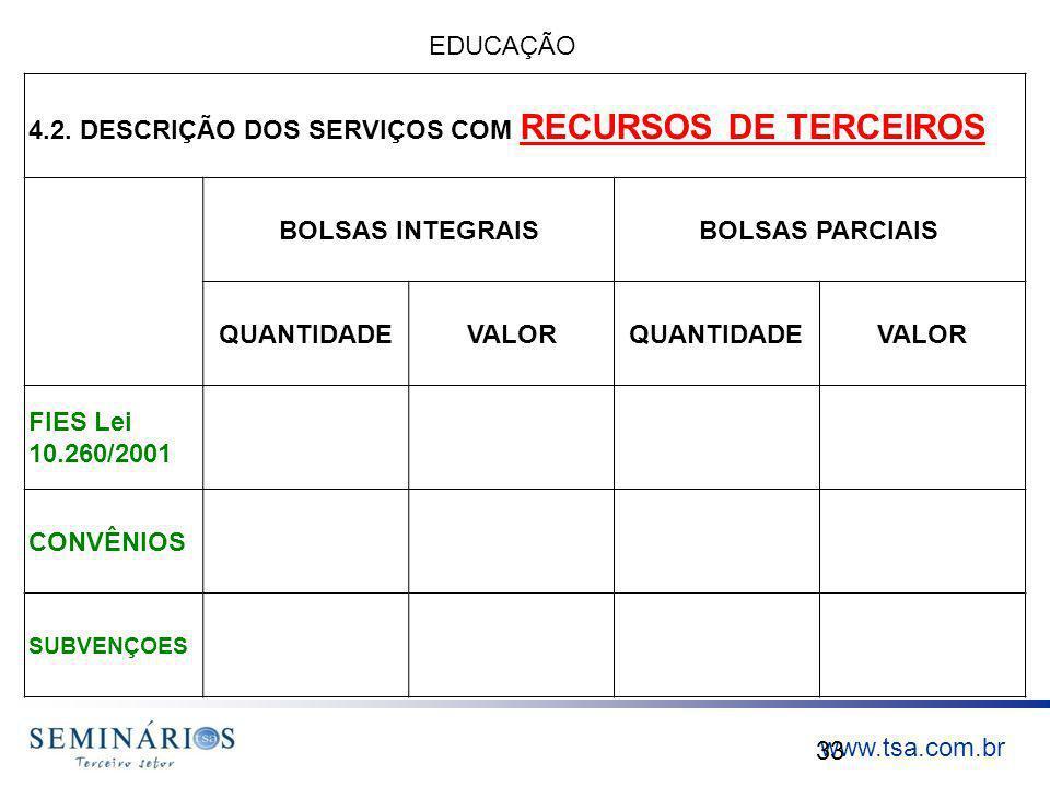 www.tsa.com.br 33 4.2. DESCRIÇÃO DOS SERVIÇOS COM RECURSOS DE TERCEIROS BOLSAS INTEGRAISBOLSAS PARCIAIS QUANTIDADEVALORQUANTIDADEVALOR FIES Lei 10.260