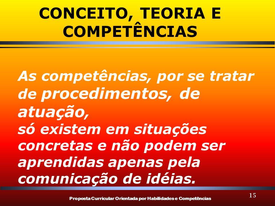 Proposta Curricular Orientada por Habilidades e Competências 15 CONCEITO, TEORIA E COMPETÊNCIAS As competências, por se tratar de procedimentos, de atuação, só existem em situações concretas e não podem ser aprendidas apenas pela comunicação de idéias.