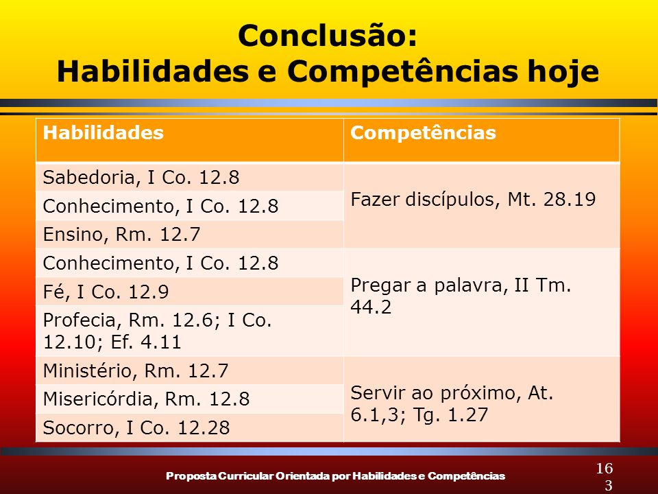 Proposta Curricular Orientada por Habilidades e Competências 163 Conclusão: Habilidades e Competências hoje HabilidadesCompetências Sabedoria, I Co. 1