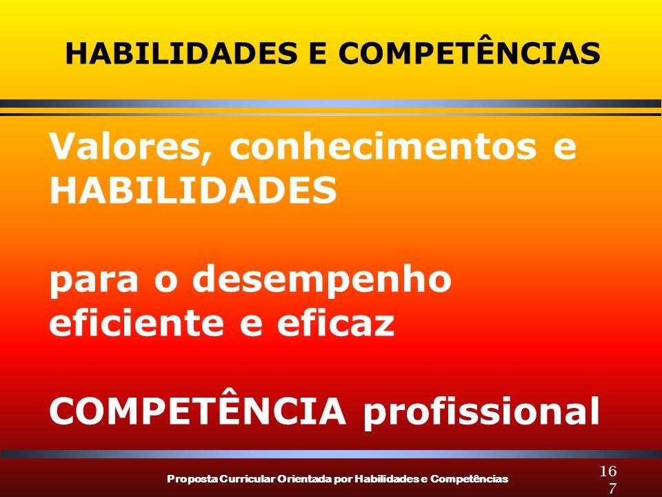Proposta Curricular Orientada por Habilidades e Competências 167 HABILIDADES E COMPETÊNCIAS Valores, conhecimentos e HABILIDADES para o desempenho eficiente e eficaz COMPETÊNCIA profissional