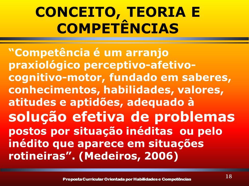 Proposta Curricular Orientada por Habilidades e Competências 18 CONCEITO, TEORIA E COMPETÊNCIAS Competência é um arranjo praxiológico perceptivo-afetivo- cognitivo-motor, fundado em saberes, conhecimentos, habilidades, valores, atitudes e aptidões, adequado à solução efetiva de problemas postos por situação inéditas ou pelo inédito que aparece em situações rotineiras.