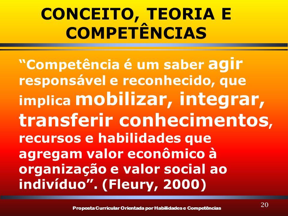 Proposta Curricular Orientada por Habilidades e Competências 20 CONCEITO, TEORIA E COMPETÊNCIAS Competência é um saber agir responsável e reconhecido,