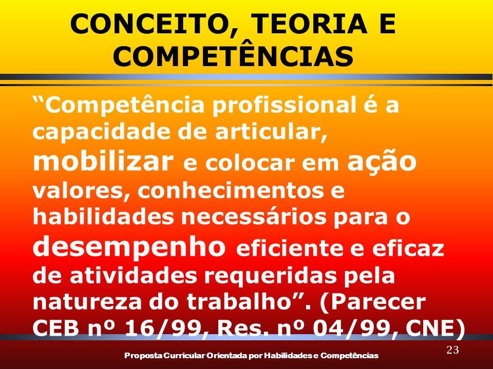 Proposta Curricular Orientada por Habilidades e Competências 23 CONCEITO, TEORIA E COMPETÊNCIAS Competência profissional é a capacidade de articular,