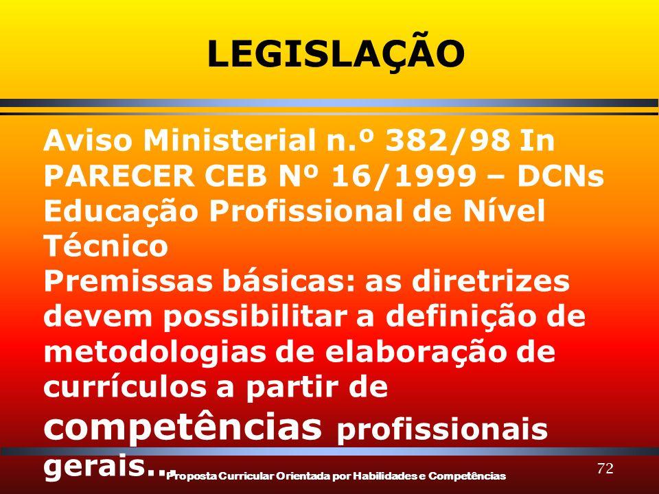 Proposta Curricular Orientada por Habilidades e Competências 72 LEGISLAÇÃO Aviso Ministerial n.º 382/98 In PARECER CEB Nº 16/1999 – DCNs Educação Prof
