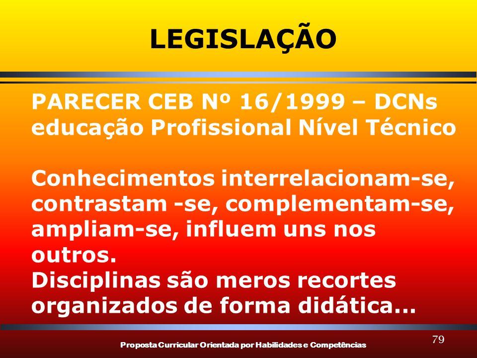 Proposta Curricular Orientada por Habilidades e Competências 79 LEGISLAÇÃO PARECER CEB Nº 16/1999 – DCNs educação Profissional Nível Técnico Conhecime