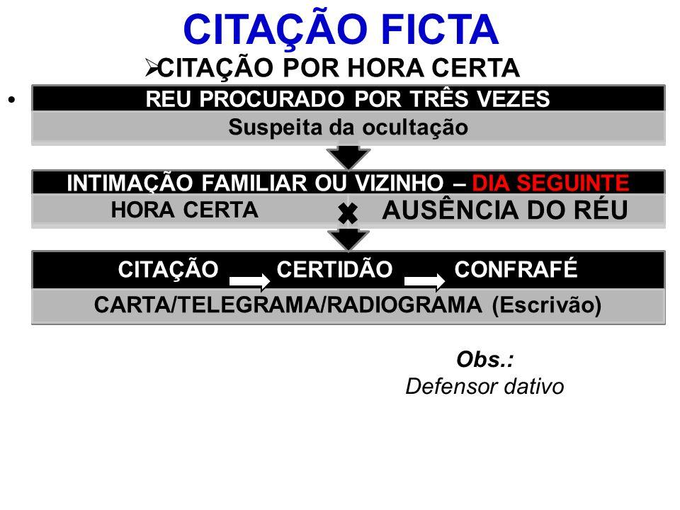 CITAÇÃO FICTA CITAÇÃO POR HORA CERTA Obs.: Defensor dativo CITAÇÃO CERTIDÃO CONFRAFÉ CARTA/TELEGRAMA/RADIOGRAMA (Escrivão) INTIMAÇÃO FAMILIAR OU VIZINHO – DIA SEGUINTE HORA CERTA AUSÊNCIA DO RÉU REU PROCURADO POR TRÊS VEZES Suspeita da ocultação