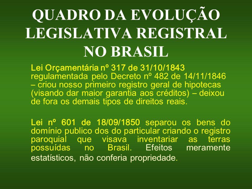 QUADRO DA EVOLUÇÃO LEGISLATIVA REGISTRAL NO BRASIL Lei Orçamentária nº 317 de 31/10/1843 regulamentada pelo Decreto nº 482 de 14/11/1846 – criou nosso