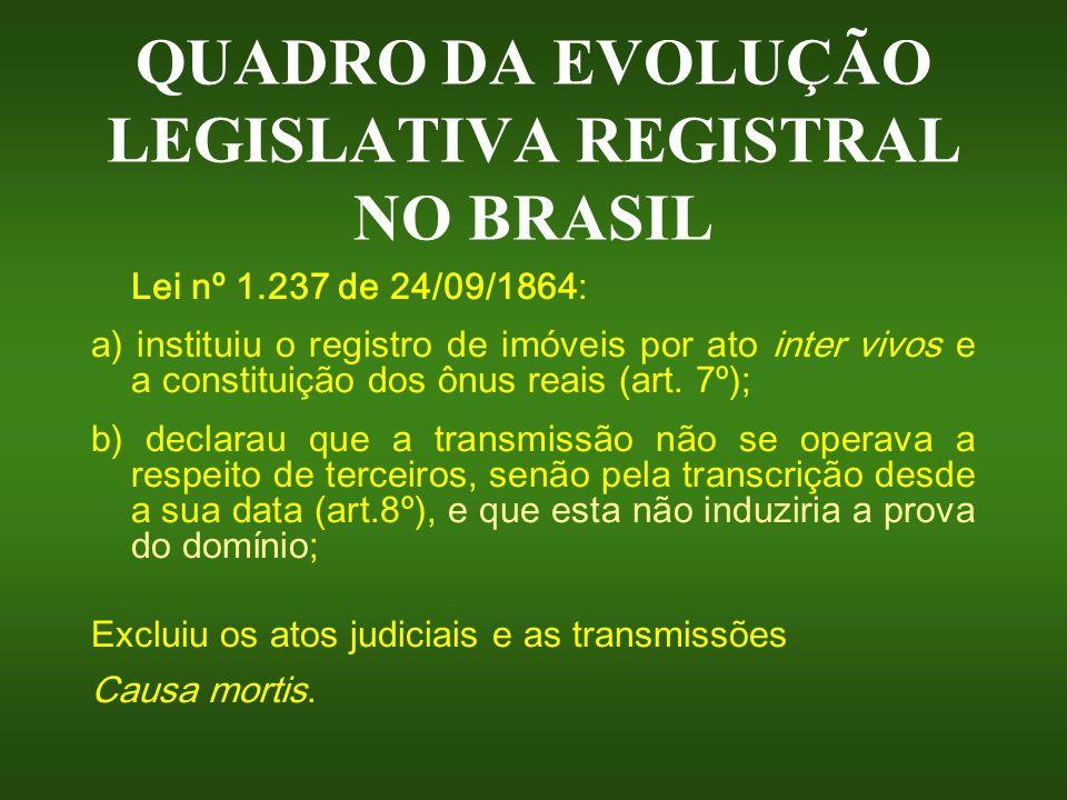 QUADRO DA EVOLUÇÃO LEGISLATIVA REGISTRAL NO BRASIL Lei nº 1.237 de 24/09/1864: a) instituiu o registro de imóveis por ato inter vivos e a constituição