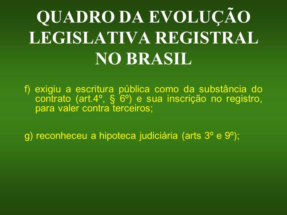 QUADRO DA EVOLUÇÃO LEGISLATIVA REGISTRAL NO BRASIL f) exigiu a escritura pública como da substância do contrato (art.4º, § 6º) e sua inscrição no regi