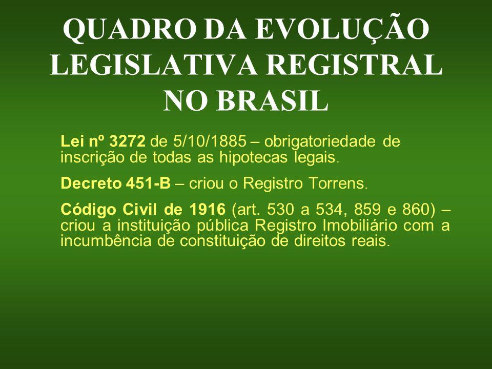 QUADRO DA EVOLUÇÃO LEGISLATIVA REGISTRAL NO BRASIL Lei nº 3272 de 5/10/1885 – obrigatoriedade de inscrição de todas as hipotecas legais. Decreto 451-B
