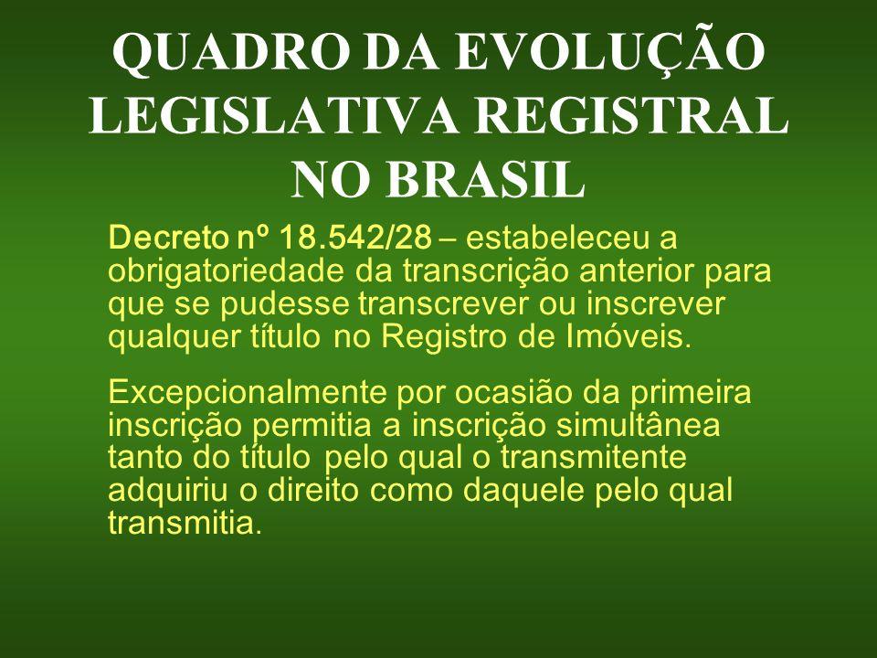 QUADRO DA EVOLUÇÃO LEGISLATIVA REGISTRAL NO BRASIL Decreto nº 18.542/28 – estabeleceu a obrigatoriedade da transcrição anterior para que se pudesse tr