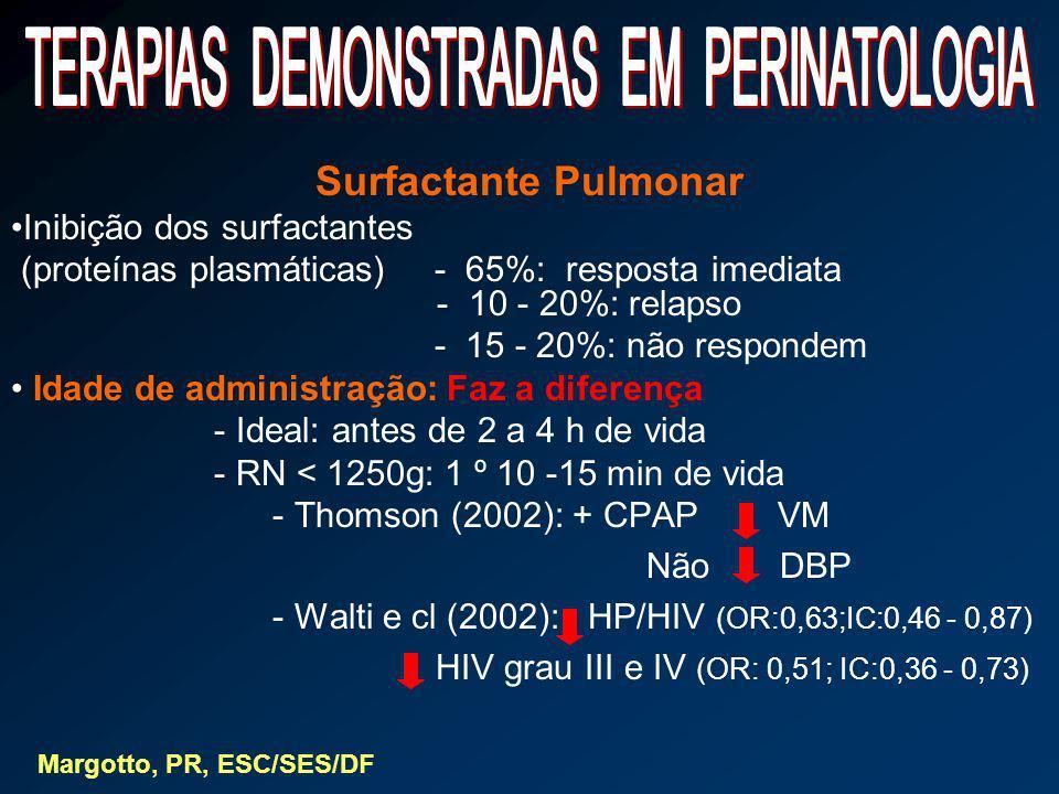 Surfactante Pulmonar Inibição dos surfactantes (proteínas plasmáticas)- 65%: resposta imediata - 10 - 20%: relapso - 15 - 20%: não respondem Idade de