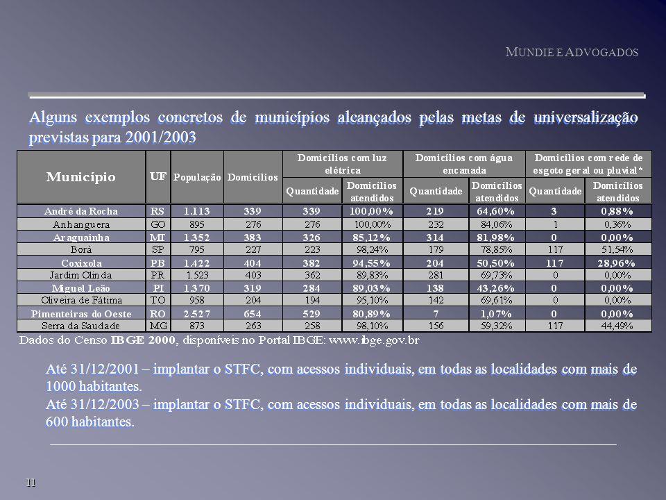 11 M UNDIE E A DVOGADOS Alguns exemplos concretos de municípios alcançados pelas metas de universalização previstas para 2001/2003 Até 31/12/2001 – implantar o STFC, com acessos individuais, em todas as localidades com mais de 1000 habitantes.