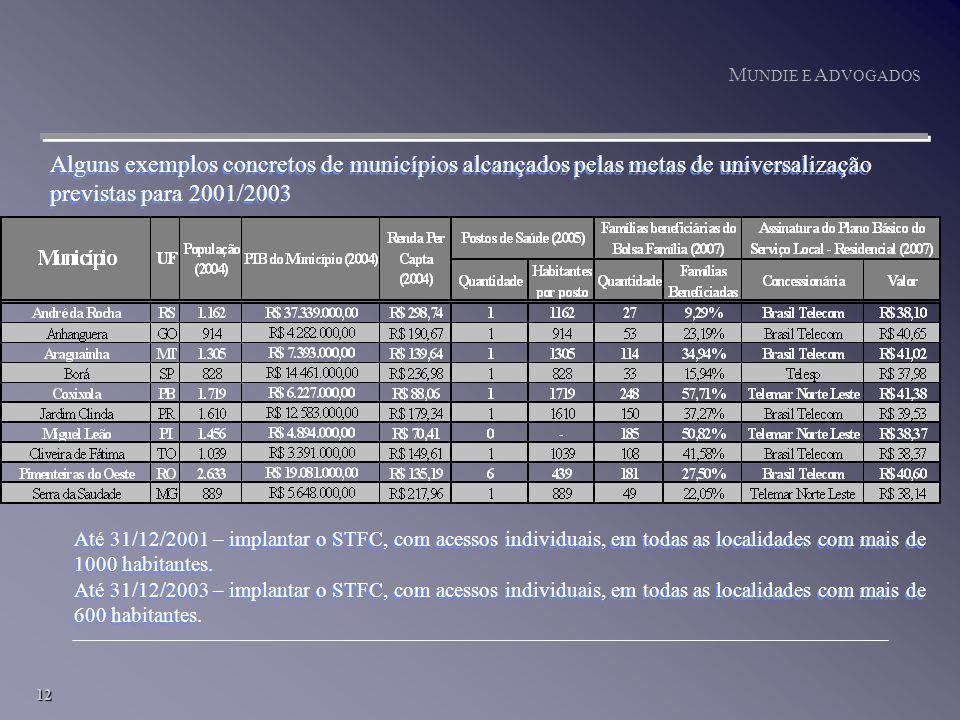 12 M UNDIE E A DVOGADOS Alguns exemplos concretos de municípios alcançados pelas metas de universalização previstas para 2001/2003 Até 31/12/2001 – implantar o STFC, com acessos individuais, em todas as localidades com mais de 1000 habitantes.
