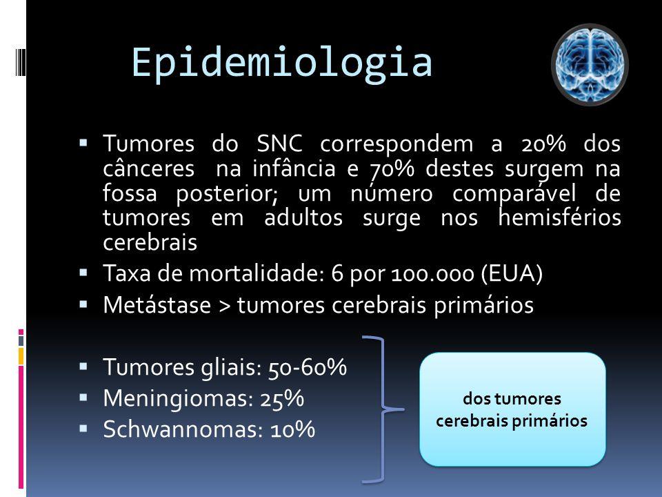 Epidemiologia Tumores do SNC correspondem a 20% dos cânceres na infância e 70% destes surgem na fossa posterior; um número comparável de tumores em ad