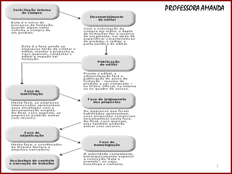 1 1 DIREITO ADMINISTRATIVO PROFESSORA AMANDA