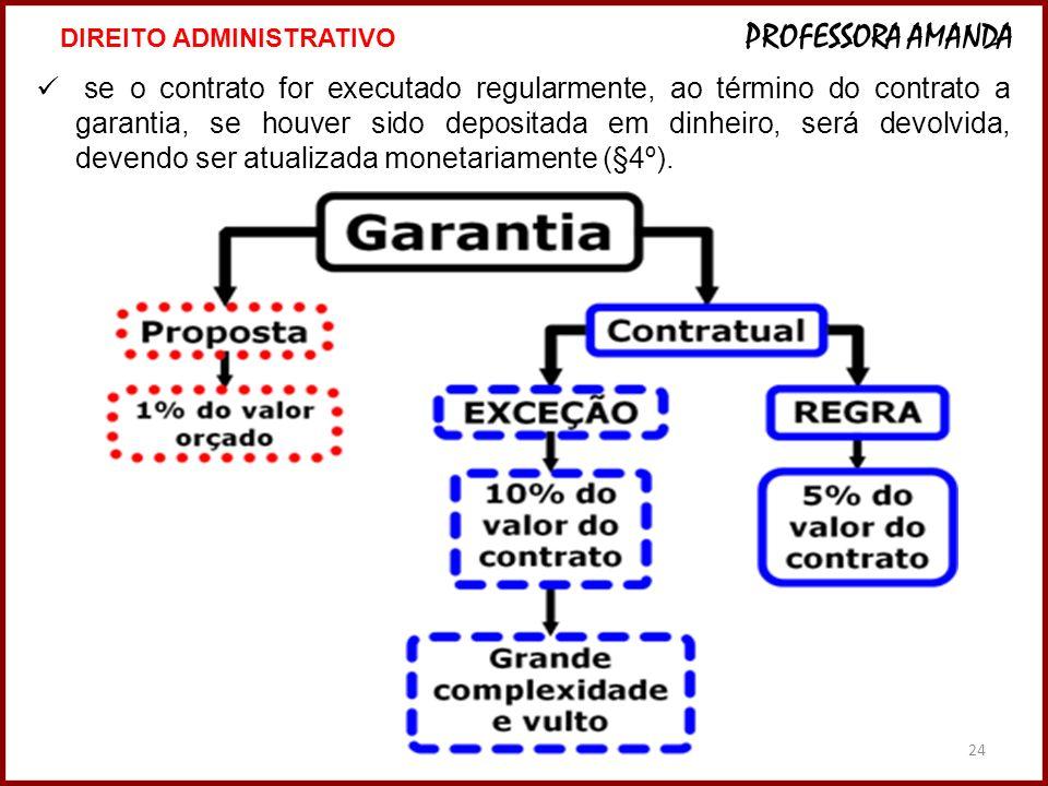 24 se o contrato for executado regularmente, ao término do contrato a garantia, se houver sido depositada em dinheiro, será devolvida, devendo ser atu