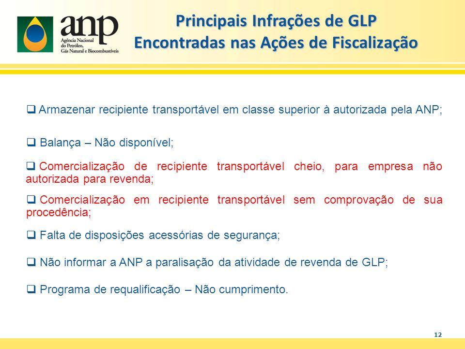 12 Principais Infrações de GLP Encontradas nas Ações de Fiscalização Armazenar recipiente transportável em classe superior à autorizada pela ANP; Bala