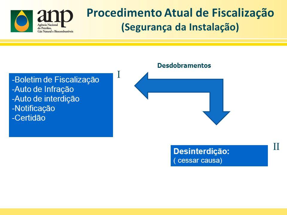 -Boletim de Fiscalização -Auto de Infração -Auto de interdição -Notificação -Certidão Desdobramentos Desinterdição: ( cessar causa) II I Procedimento