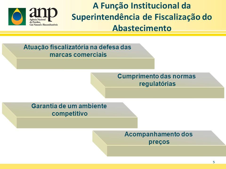 5 A Função Institucional da Superintendência de Fiscalização do Abastecimento Acompanhamento dos preços Garantia de um ambiente competitivo Cumpriment