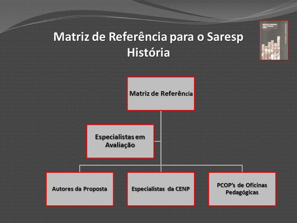 Matriz de Referência para o Saresp História Matriz de Referên cia Autores da Proposta Especialistas da CENP PCOPs de Oficinas Pedagógicas Especialista