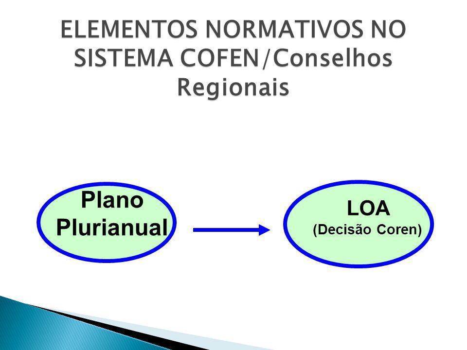 ELEMENTOS NORMATIVOS NO SISTEMA COFEN/Conselhos Regionais Plano Plurianual LOA (Decisão Coren)