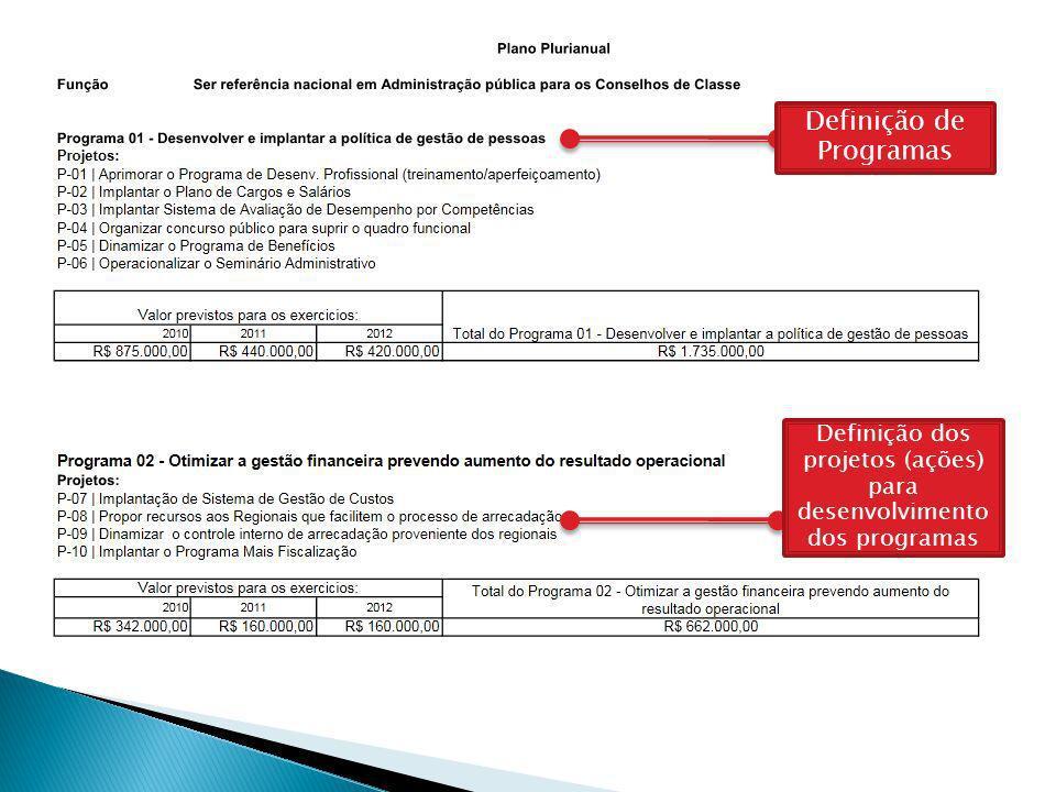 Definição de Programas Definição dos projetos (ações) para desenvolvimento dos programas