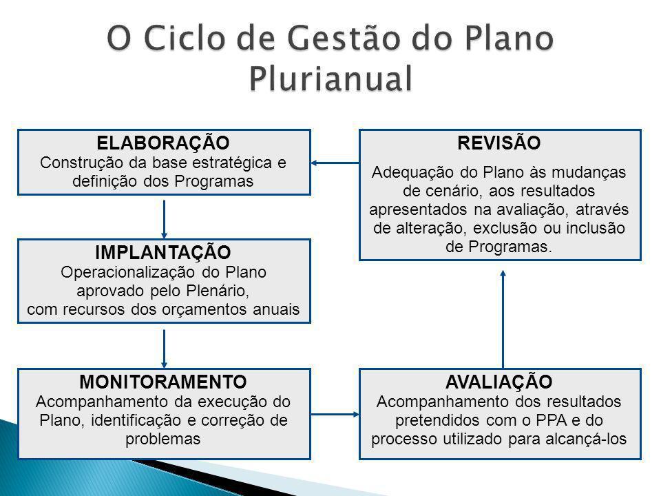 ELABORAÇÃO Construção da base estratégica e definição dos Programas IMPLANTAÇÃO Operacionalização do Plano aprovado pelo Plenário, com recursos dos orçamentos anuais MONITORAMENTO Acompanhamento da execução do Plano, identificação e correção de problemas AVALIAÇÃO Acompanhamento dos resultados pretendidos com o PPA e do processo utilizado para alcançá-los REVISÃO Adequação do Plano às mudanças de cenário, aos resultados apresentados na avaliação, através de alteração, exclusão ou inclusão de Programas.