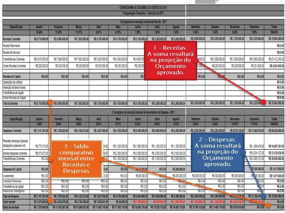 1 – Receitas: A soma resultará na projeção do Orçamento aprovado. 2 – Despesas: A soma resultará na projeção do Orçamento aprovado. 3 – Saldo comparat