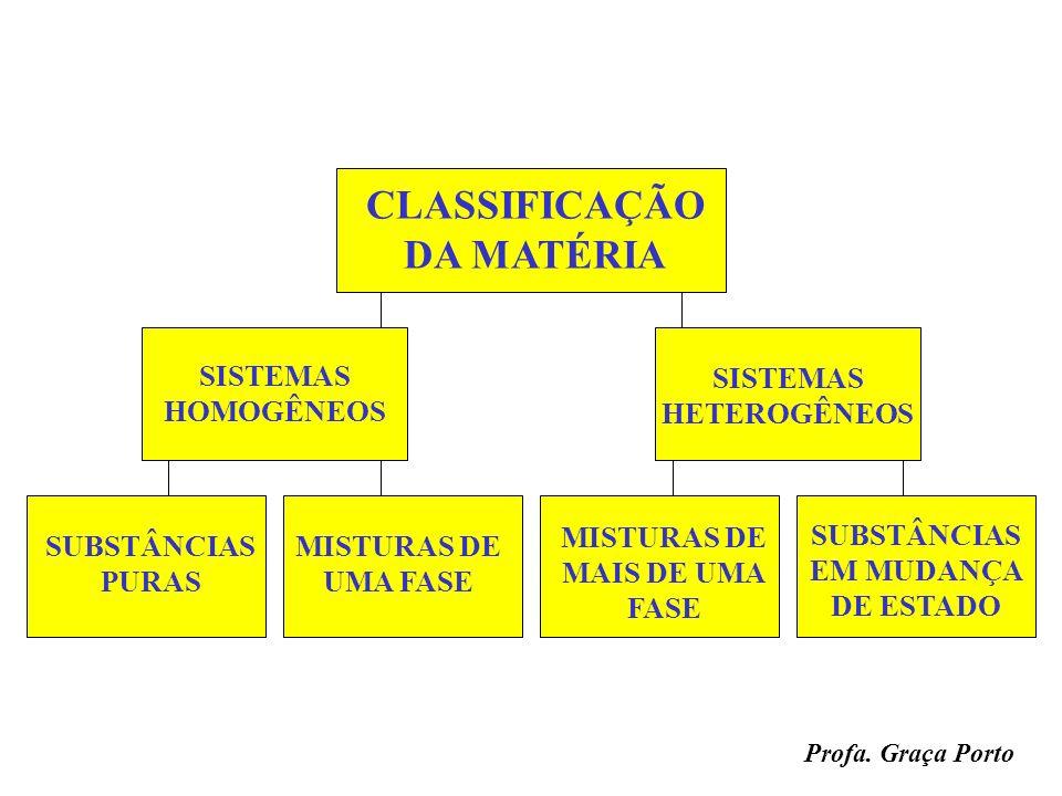 Profa. Graça Porto MISTURAS HETEROGÊNEAHOMOGÊNEA solução ÁGUA + AREIAAR