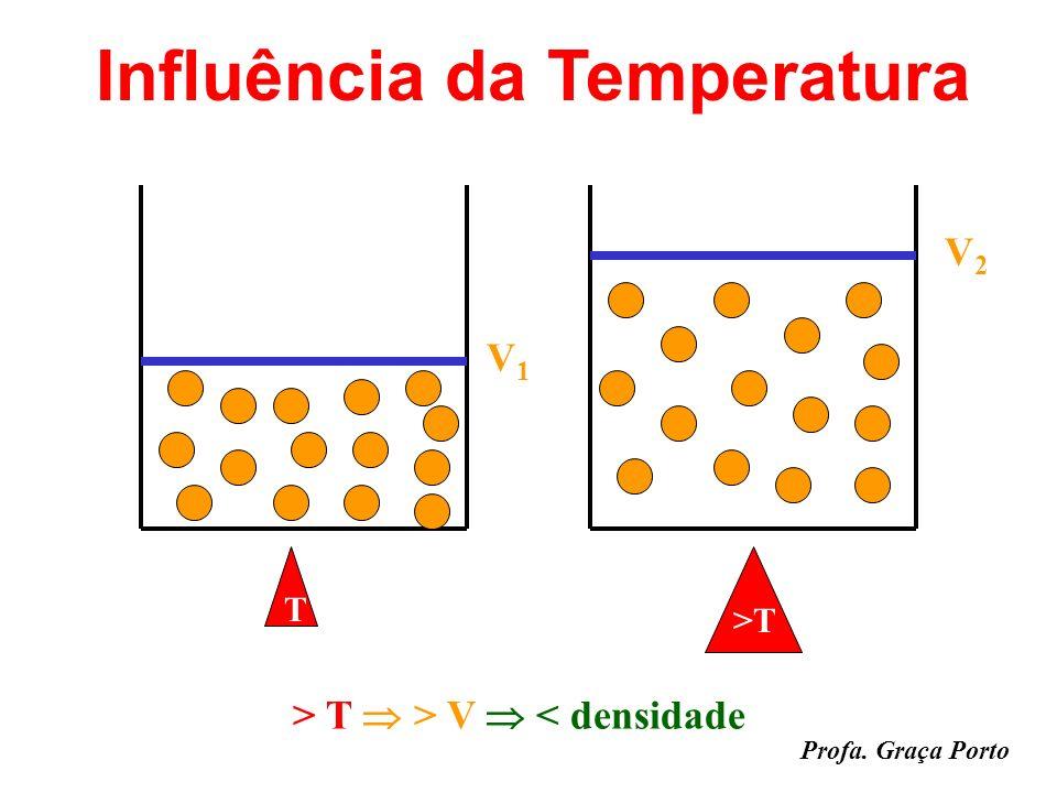 Profa. Graça Porto Densidade Densidade é a relação da massa pelo volume de uma substância a uma dada Temperatura e Pressão: d = m / V