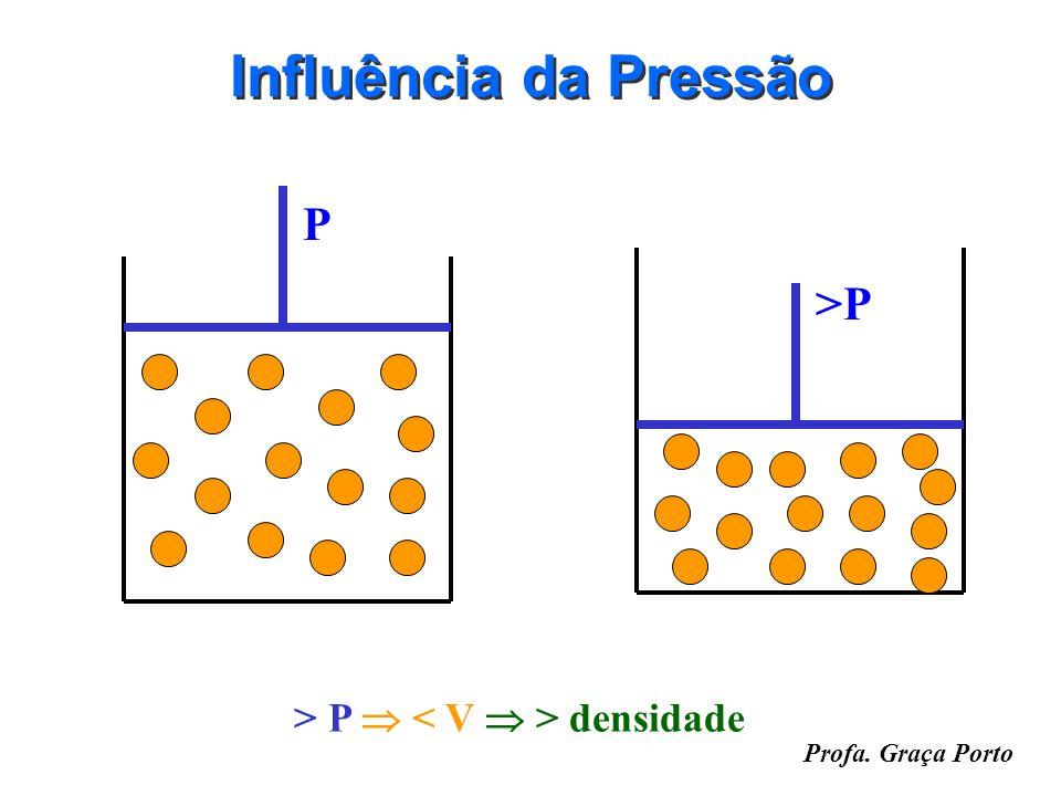 Profa. Graça Porto Influência da Temperatura T V1V1 >T V2V2 > T > V < densidade