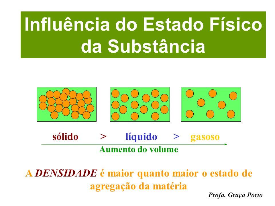 Profa. Graça Porto > P < V > densidade Influência da Pressão P >P