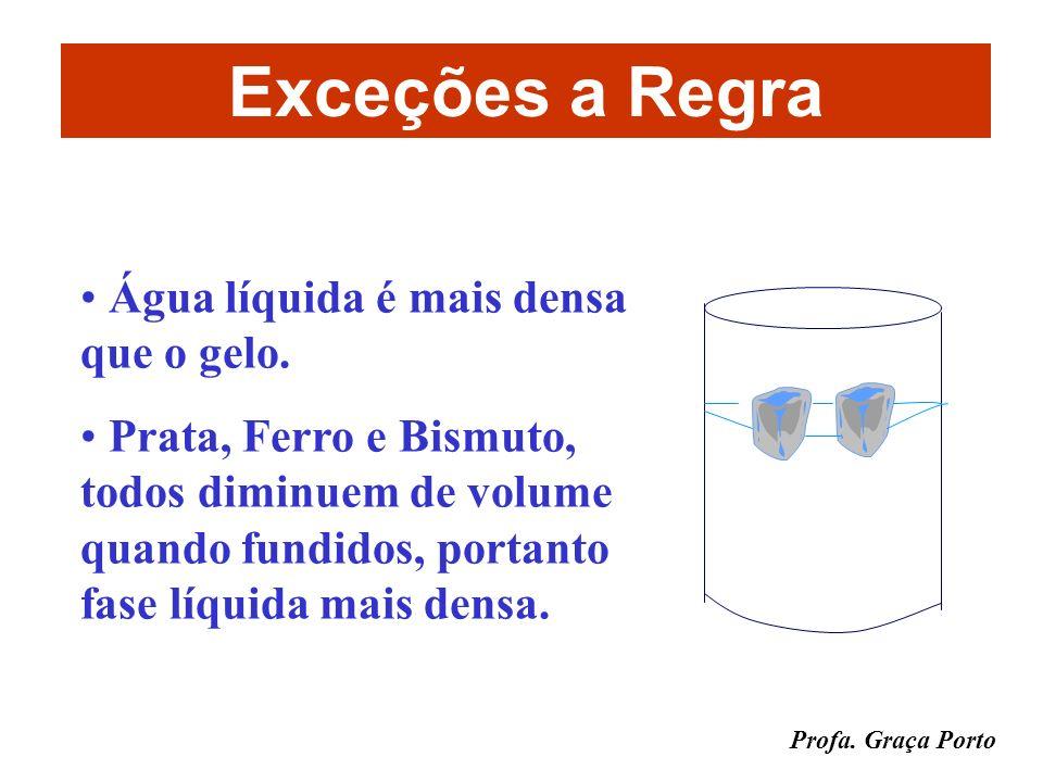 Profa. Graça Porto A DENSIDADE é maior quanto maior o estado de agregação da matéria Influência do Estado Físico da Substância sólido > líquido > gaso