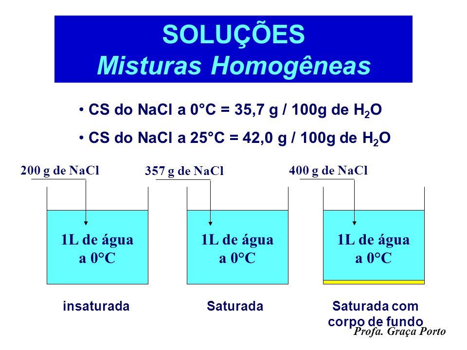 Profa. Graça Porto Coeficiente de Solubilidade - CS Em geral é considerada como sendo a massa em gramas possível de ser solubilizada em 100 g de água,